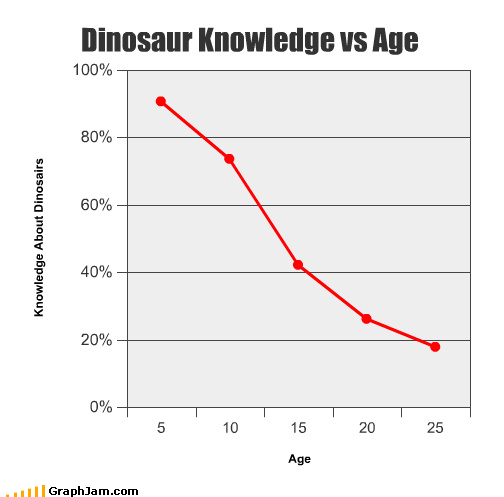 Dinosaur knowledge with age
