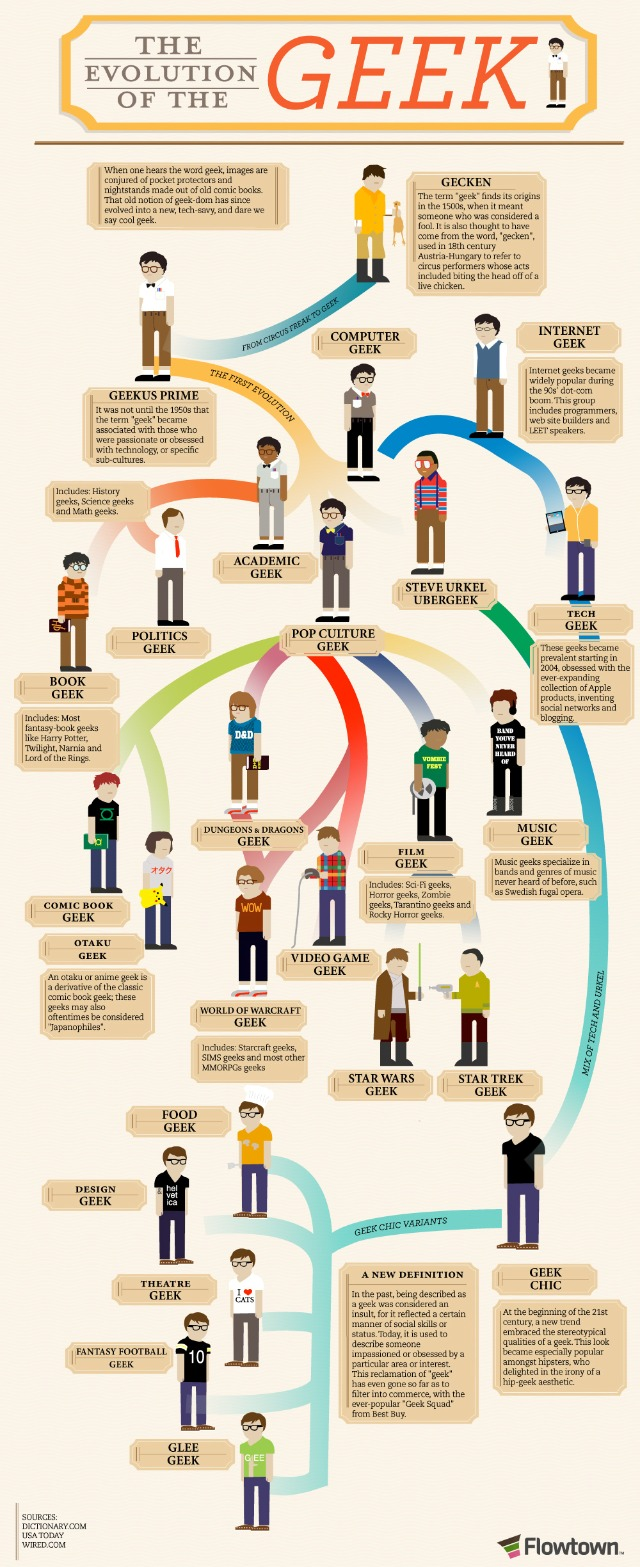 Geek evolution - a timeline in pictures
