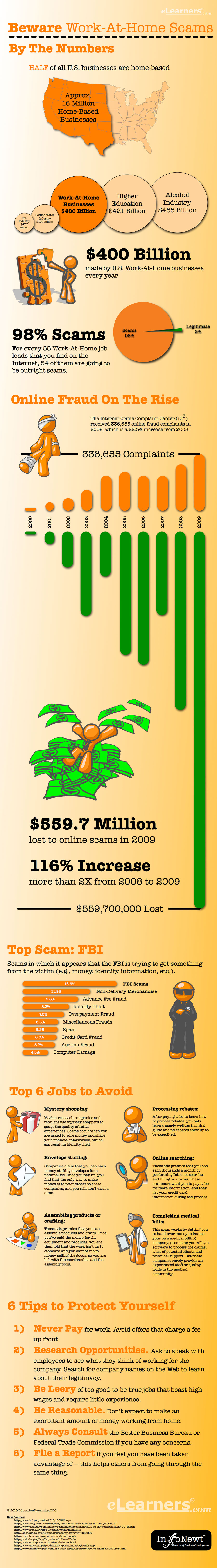 Internet scam infographic