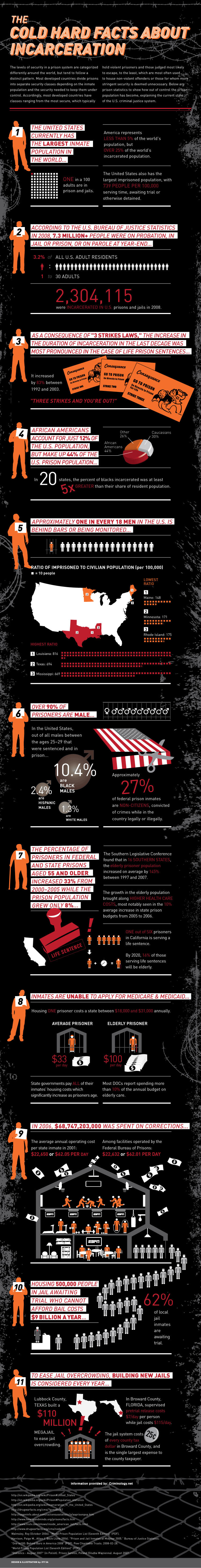 All about Prison infographic