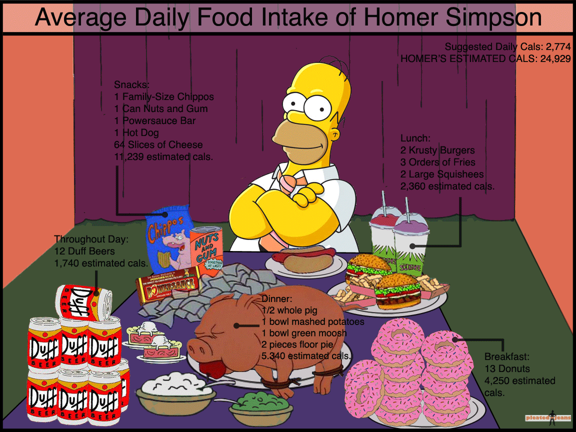 Mmmmmmm...food - The Homer Simpson Infographic