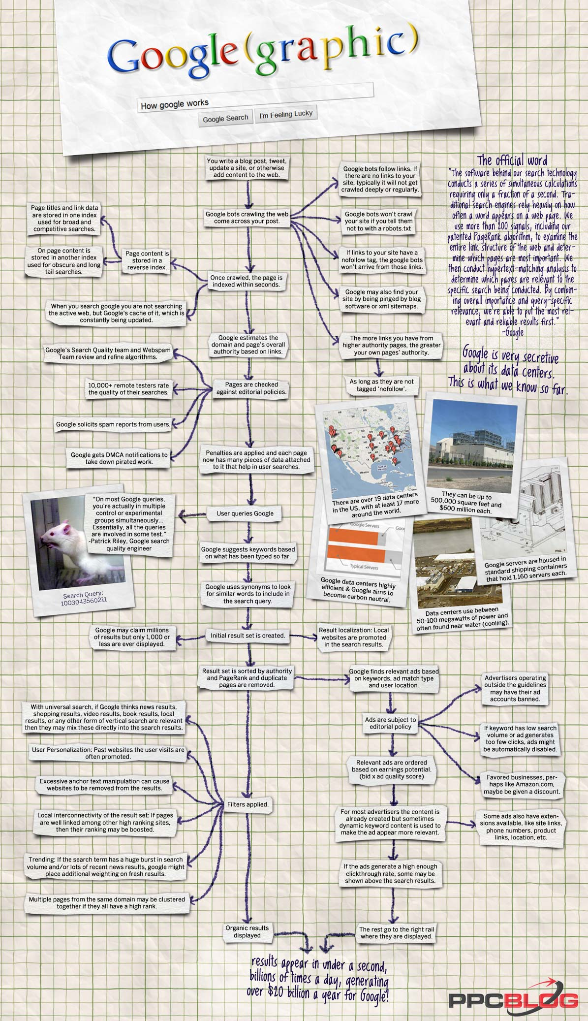 How Google Works - Sort Of - infographic