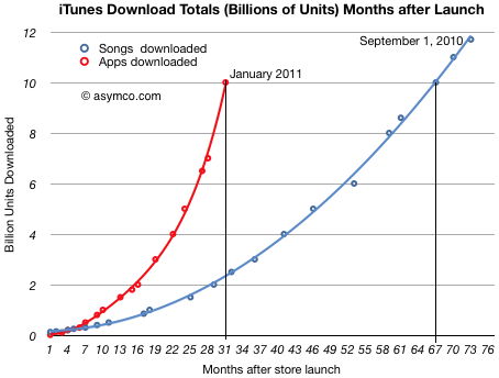 iPhone app download rate-number of months-after-launch