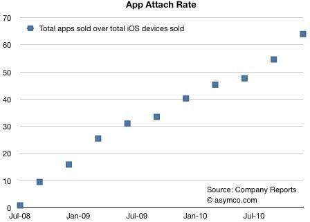 iPhone app downloads-Attach Rate