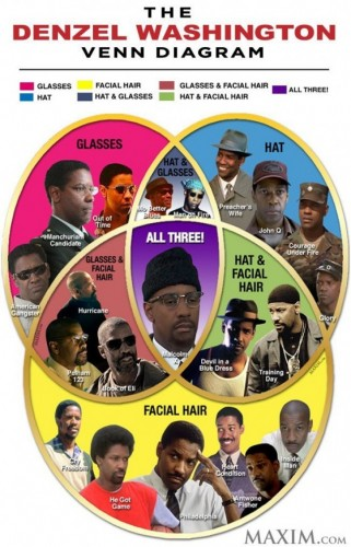 infographic-Denzel Washington-when the looks all come together