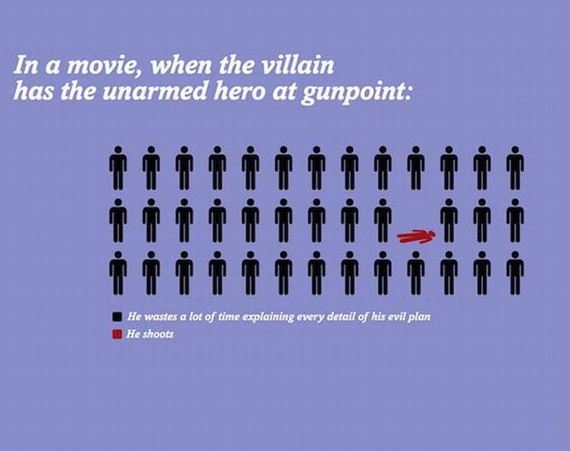Funny infographic about the movies