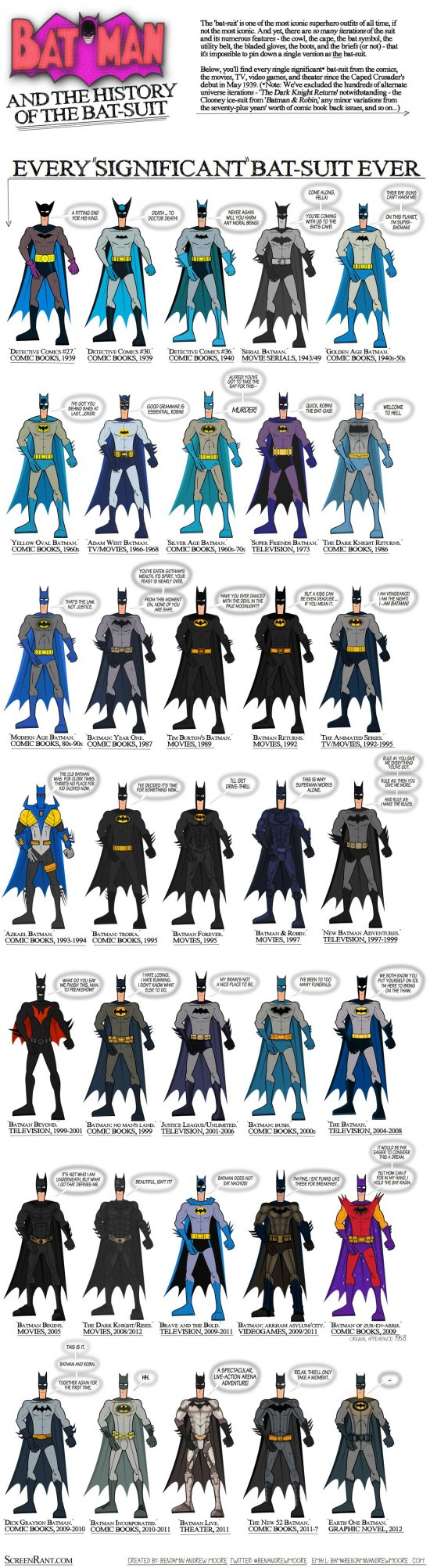 Batman evolves - cool infographic of all the Batman outfits ever worn