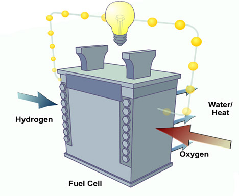 hydrogen fuel-cell-how-it-works