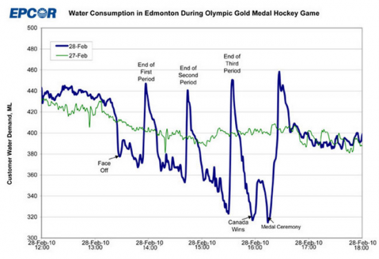 2010 Olympic hockey final and water usage in Edmonton