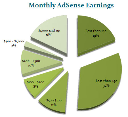 adsense-earnings distribution - pie chart