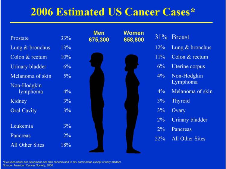 cancer incidence chart